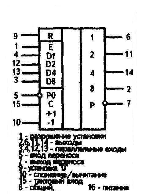 К561ИЕ11 - условное графическое изображение