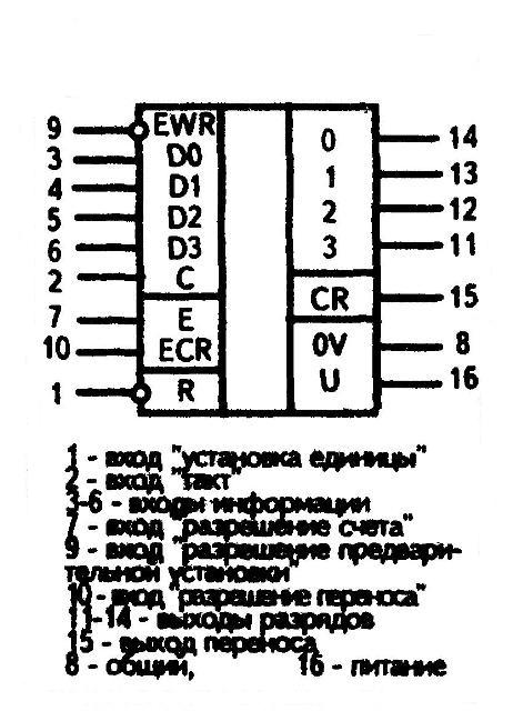 К1561ИЕ21 - условное графическое изображение
