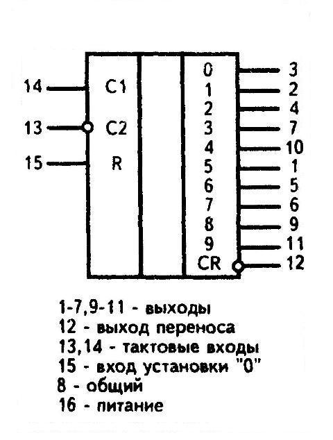 К561ИЕ8 - условное графическое изображение