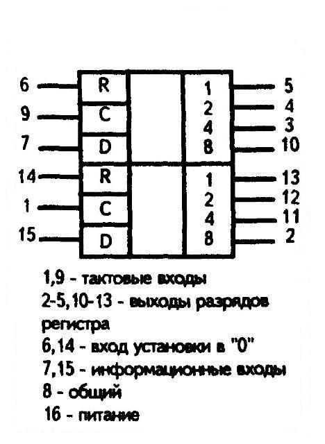 К176ИР2, К561ИР2 (CD4015A) условное графическое изображение
