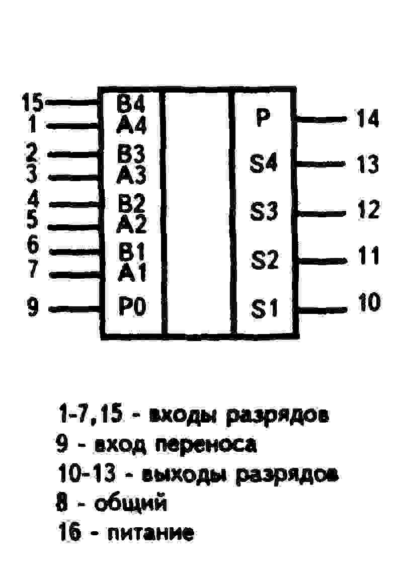 К561ИП2( MC14585A ) - условное графическое изображение