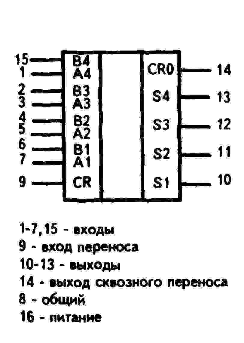 К561ИМ1, К176ИМ1 (CD4008A) - условное графическое изображение