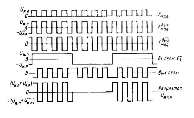 564ИД4 - графики работы