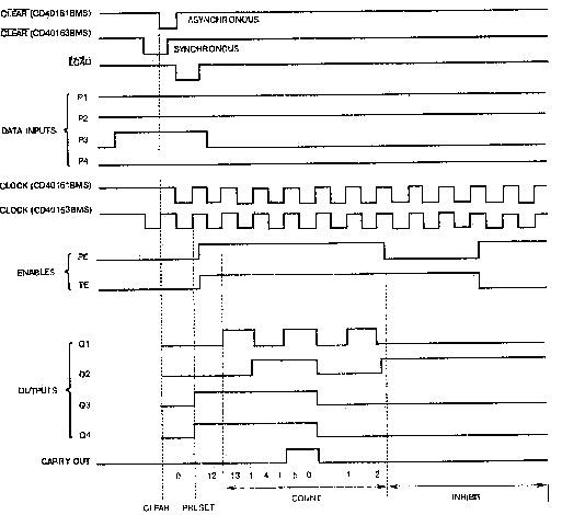 К1561ИЕ21 - графики работы
