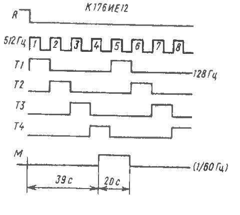 К176ИЕ12 - графики работы