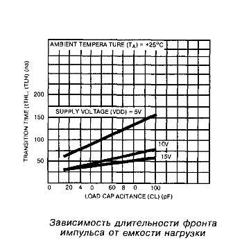 К176ЛП4 -  зависимость длительности фронта импульса от ёмкости нагрузки
