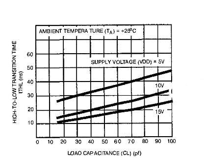 К176ПУ2 - зависимость задерки фронта импульса от ёмкости нагрузки