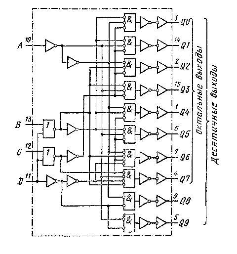 К561ИД1 - функциональная схема