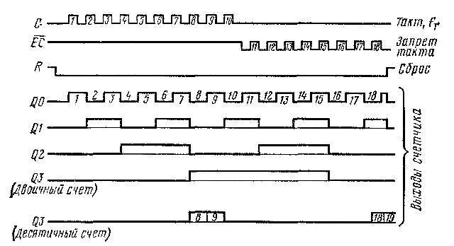 К561ИЕ10 - график работы