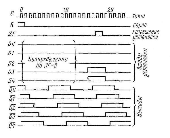 К561ИЕ19 - график работы