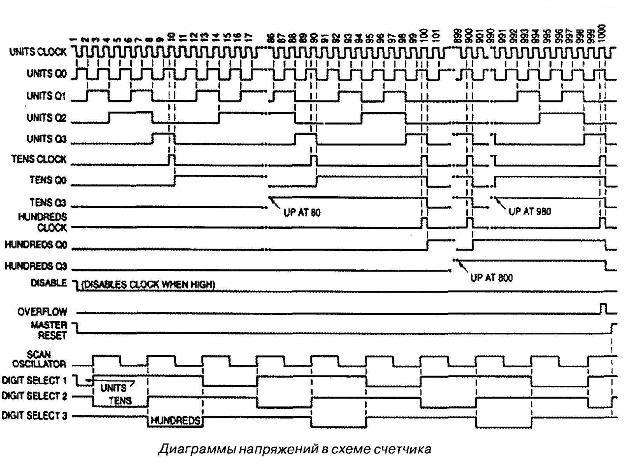 К561ИЕ22 - графики работы