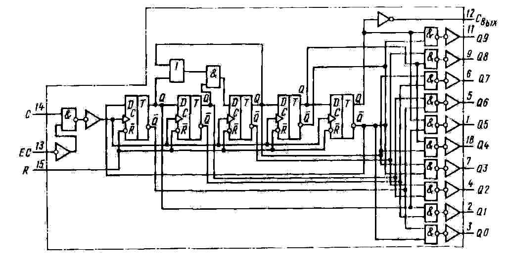 К561ИЕ8 - функциональная схема