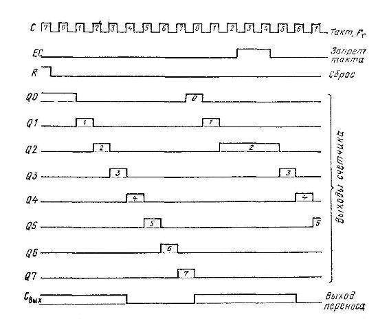 К561ИЕ8 - Диаграмма выходных состояний