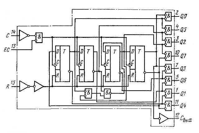 К561ИЕ9 - функциональная схема
