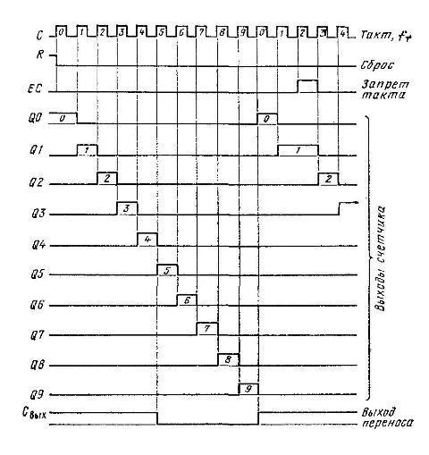 К561ИЕ9 - Диаграмма выходных состояний