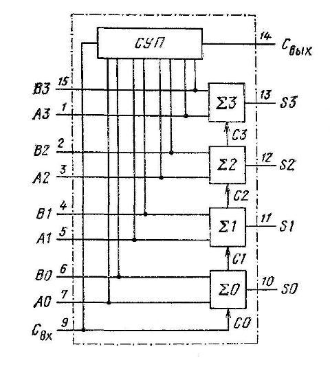 К561ИМ1, К176ИМ1 (CD4008A) - функциональная схема