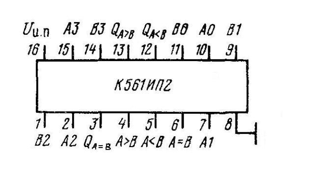 К561ИП2(MC14585A) - цоколёвка