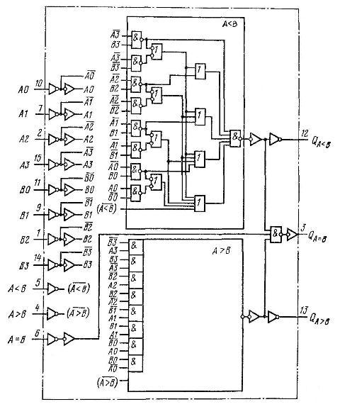 К561ИП2( MC14585A ) - функциональная схема