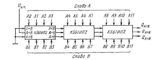 К561ИП2(MC14585A) - Двенадцатиразрядное устройство сравнения двух чисел