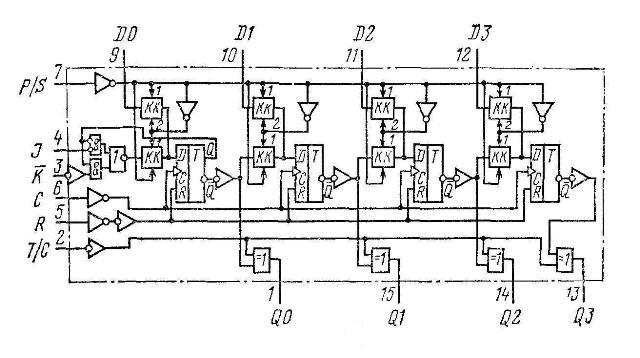 К561ИР9 (CD4035A) - функциональная схема