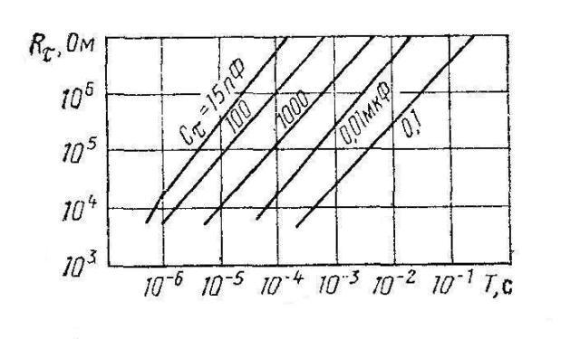 К564АГ1 (CD4098B) - диаграмма для определения номиналов Rτ и Cτ