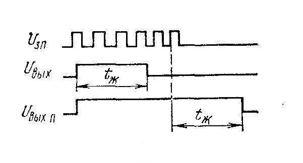 К564АГ1 (CD4098B) - процесс перезапуска схемы