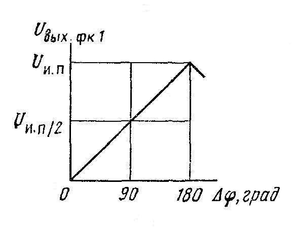К564ГГ1 (CD4046A) - характеристика фазового компаратора