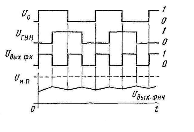 К564ГГ1 (CD4046A) - диаграммы сигналов в схеме ФАП на центральной частоте fo