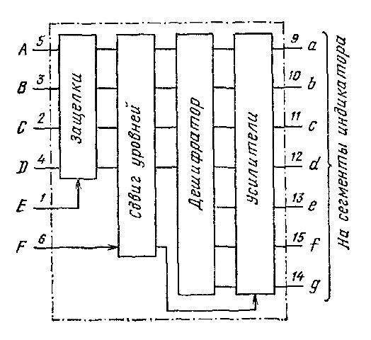 К564ИД5 - функциональная схема