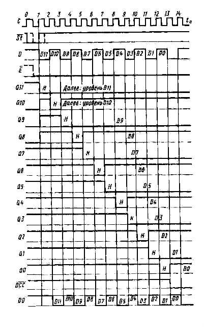 К564ИР13 (MM54C905) - диаграмма работы