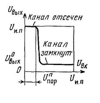 Передаточная характеристика КМОП-транзистора