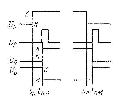 Диаграммы записи в D-триггер
