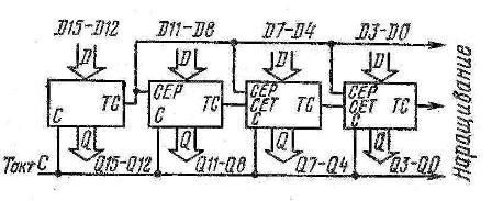 Схема соединения четырёх микросхем К155ИЕ9 (74160)