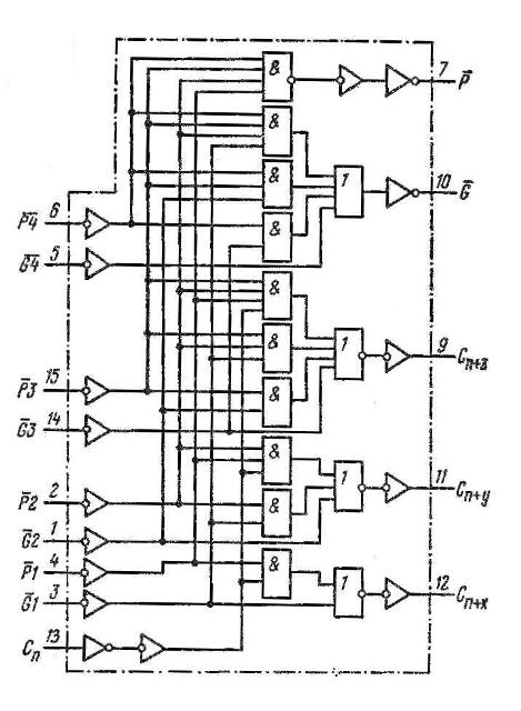 Схема ускоренного переноса К155ИП4, КМ155ИП4 (74182)