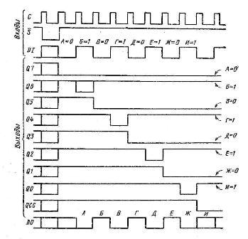 Диаграмма работы регистра 155ИР17 (AV2504)
