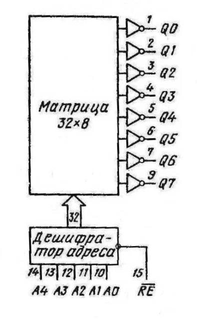 К155ПР6 КМ155ПР6 74184 SN74184N SN74184J
