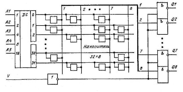 Функциональная схема К155РЕ3