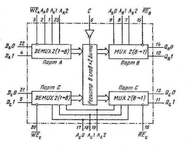 Структурная схема К155РП3 (74172) SN74172N