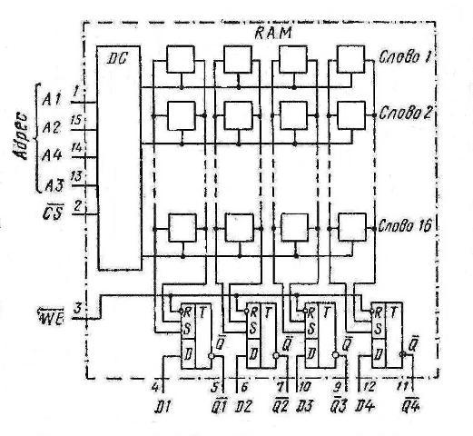 Структурная схема К155РУ2  7489 SN7489N SN7489J