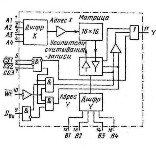 Структурная схема К155РУ5  93410DC