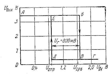 К155ТЛ2 7414 SN7414N передаточная характеристика