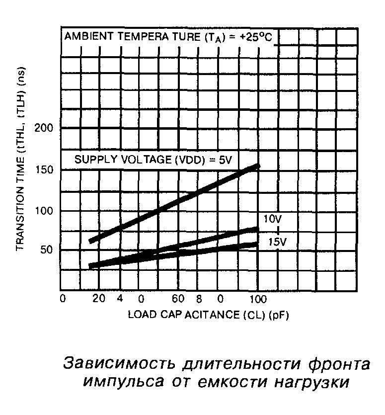 Микросхема 4000 - зависимость длительности фронта импульса от ёмкости нагрузки