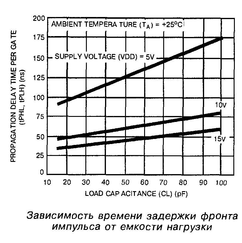 Микросхема 4000 - зависимость времени задержки фронта импульса от ёмкости нагрузки