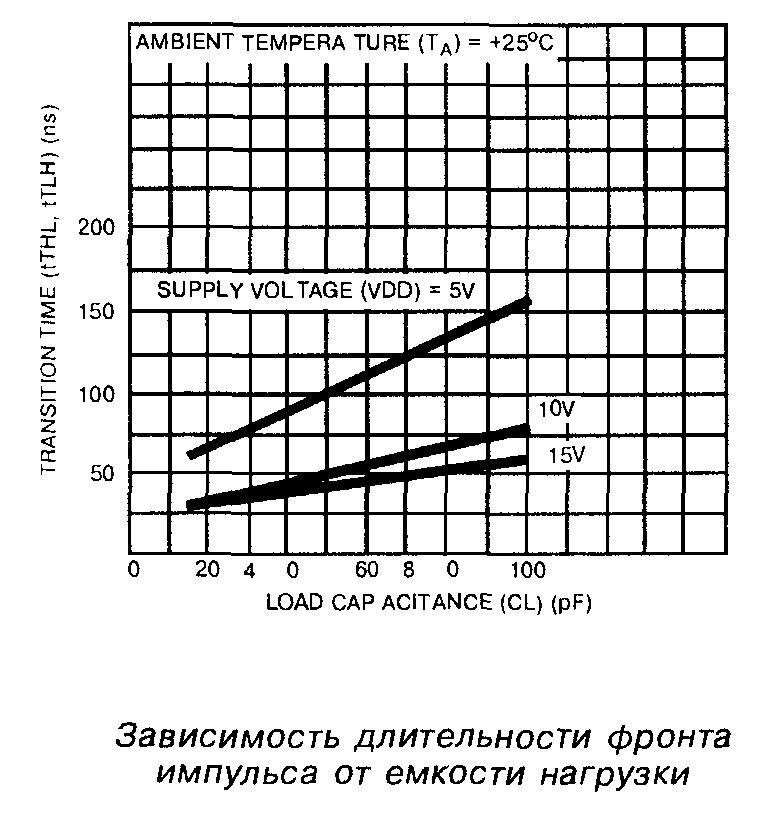 Зависимость длительности фронта импульса от ёмкости нагрузки микросхемы 4001