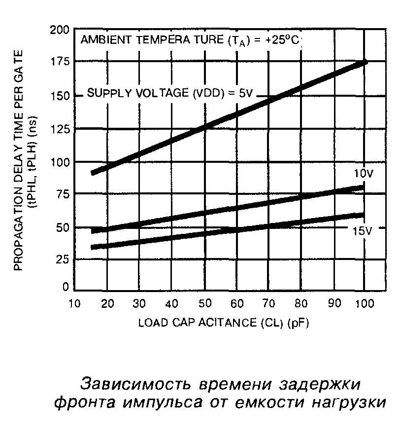 Зависимость времени задержки фронта импульса от ёмкости нагрузки микросхемы 4001