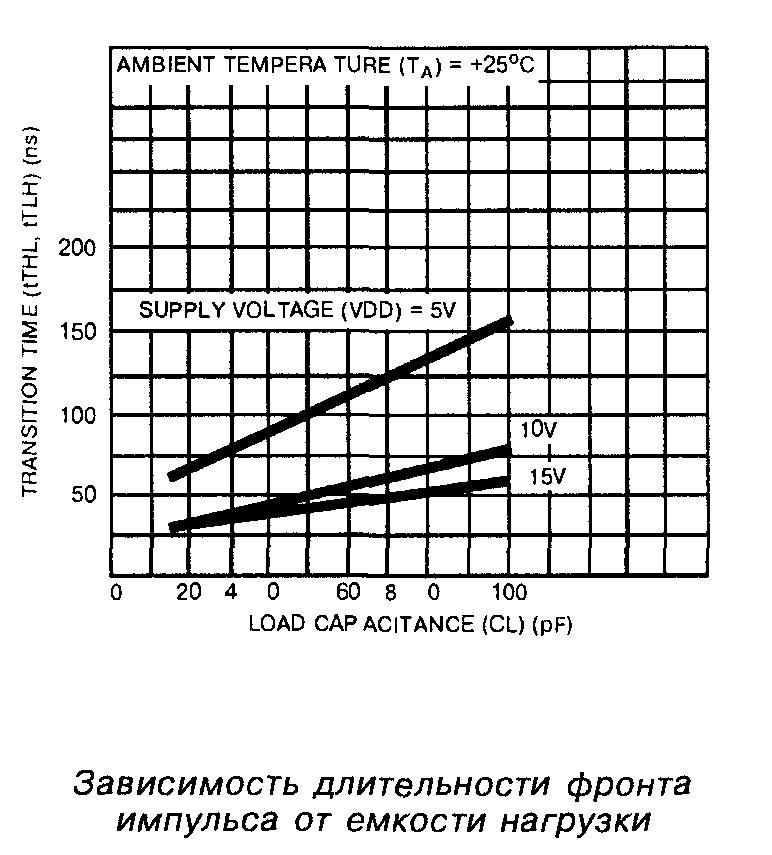 Зависимость длительности фронта импульса от ёмкости нагрузки микросхемы 4002