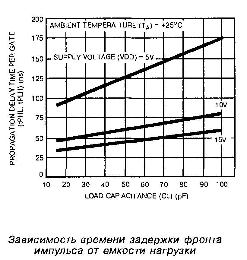 Зависимость времени задержки фронта импульса от ёмкости нагрузки микросхемы 4002