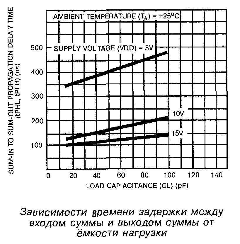 Зависимость времени задержки между входом суммы и выходом суммы от ёмкости нагрузки микросхемы 4008