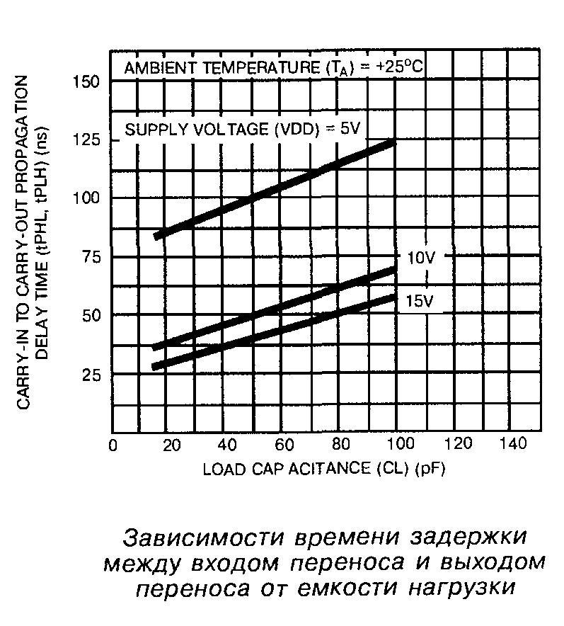 Зависимость времени задержки между входом переноса и выходом переноса от ёмкости нагрузки микросхемы 4008