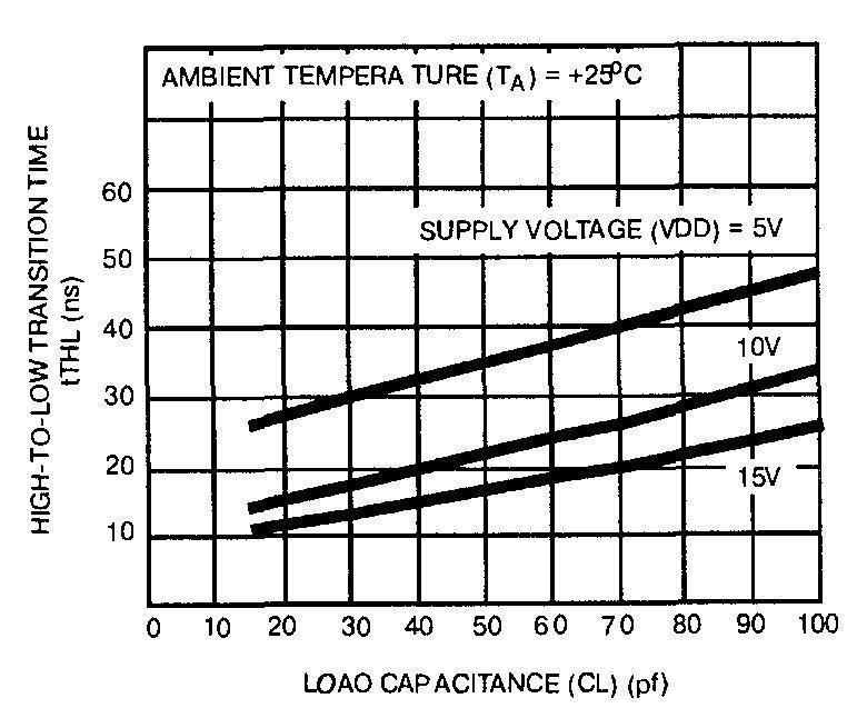 Зависимость времени задержки фронта импульса от ёмкости нагрузки микросхемы 4009